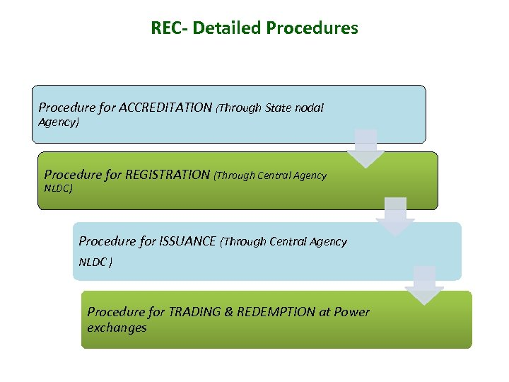 REC- Detailed Procedures Procedure for ACCREDITATION (Through State nodal Agency) Procedure for REGISTRATION (Through