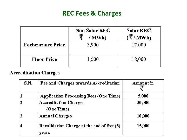 REC Fees & Charges Forbearance Price Non Solar REC ( / MWh) 3, 900