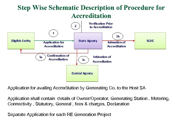 Step Wise Schematic Description of Procedure for Accreditation Verification Prior to Accreditation 2 1