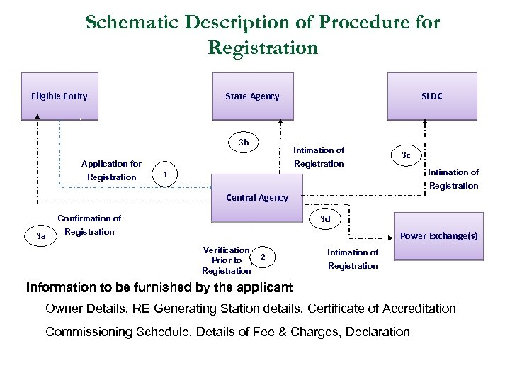 Schematic Description of Procedure for Registration Eligible Entity State Agency 3 b Intimation of