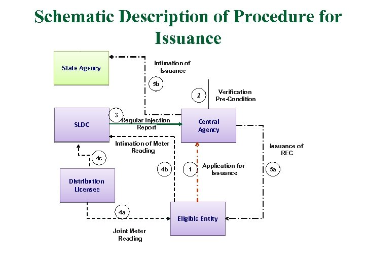 Schematic Description of Procedure for Issuance Intimation of Issuance State Agency 5 b 2
