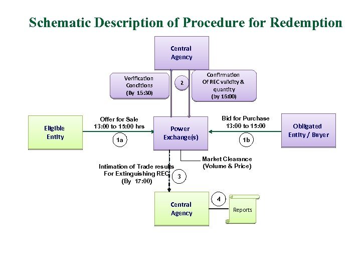 Schematic Description of Procedure for Redemption Central Agency Verification Conditions (By 15: 30) Eligible