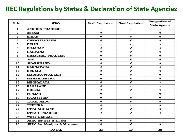 REC Regulations by States & Declaration of State Agencies