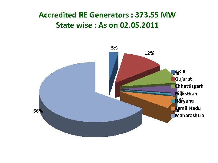 Accredited RE Generators : 373. 55 MW State wise : As on 02. 05.