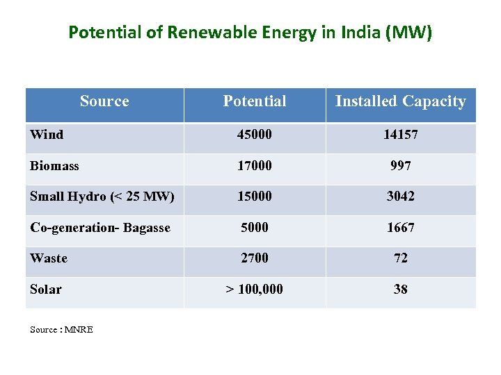 Potential of Renewable Energy in India (MW) Source Potential Installed Capacity Wind 45000 14157
