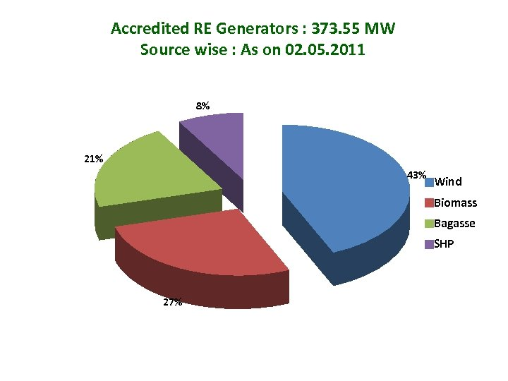 Accredited RE Generators : 373. 55 MW Source wise : As on 02. 05.