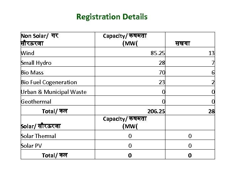 Registration Details Non Solar/ गर स रऊरज Capacity/ कषमत (MW( Wind सखय 85. 25