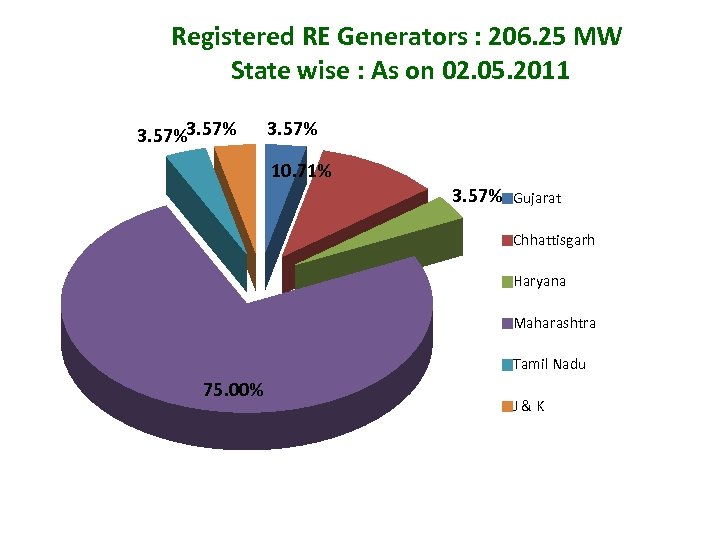Registered RE Generators : 206. 25 MW State wise : As on 02. 05.