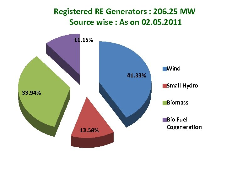 Registered RE Generators : 206. 25 MW Source wise : As on 02. 05.