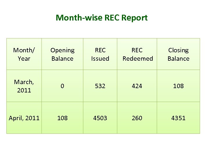Month-wise REC Report Month/ Year Opening Balance REC Issued REC Redeemed Closing Balance March,
