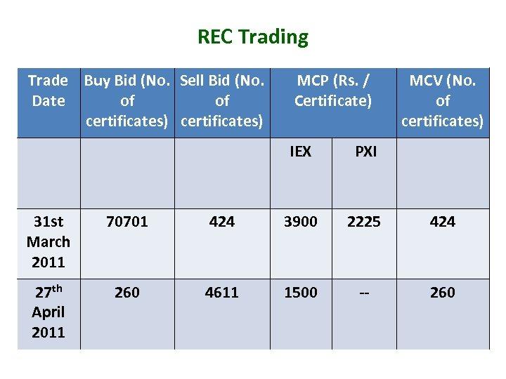 REC Trading Trade Buy Bid (No. Sell Bid (No. Date of of certificates) MCP