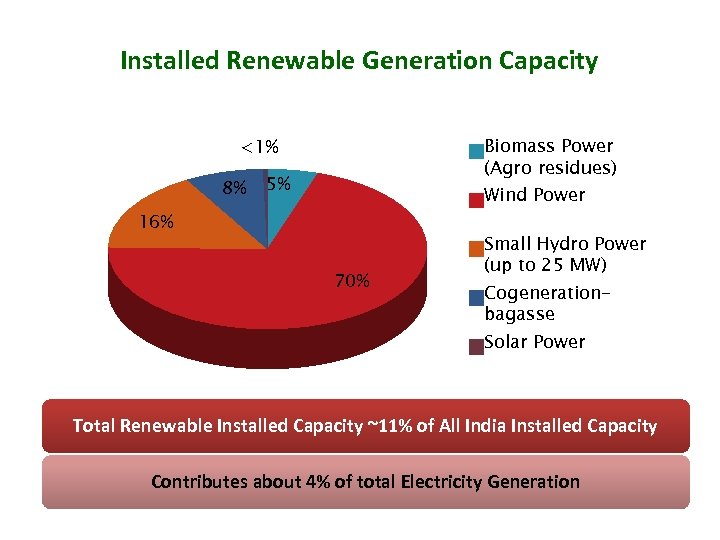 Installed Renewable Generation Capacity Biomass Power (Agro residues) <1% 8% 5% Wind Power 16%