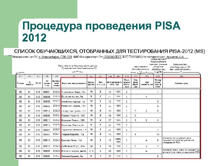 Процедура проведения PISA 2012 СПИСОК ОБУЧАЮЩИХСЯ, ОТОБРАННЫХ ДЛЯ ТЕСТИРОВАНИЯ PISA-2012 (MS)