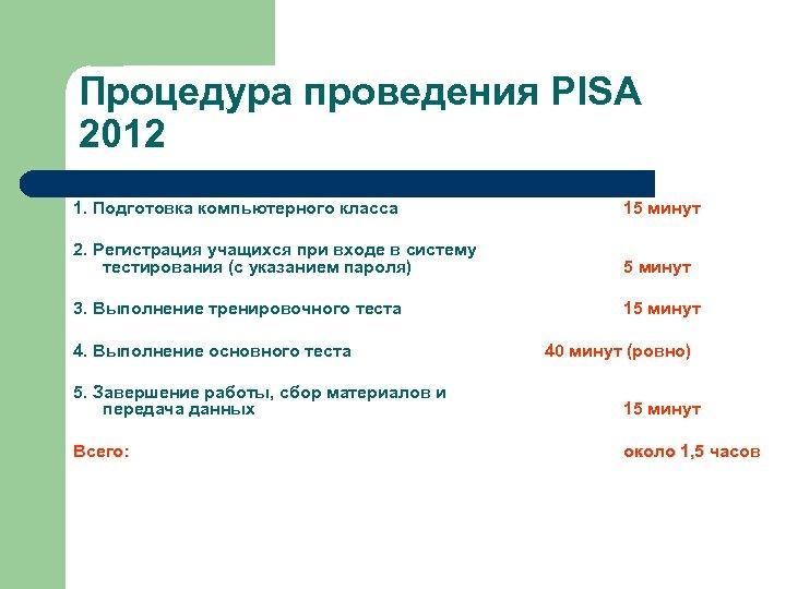 Процедура проведения PISA 2012 1. Подготовка компьютерного класса 15 минут 2. Регистрация учащихся при