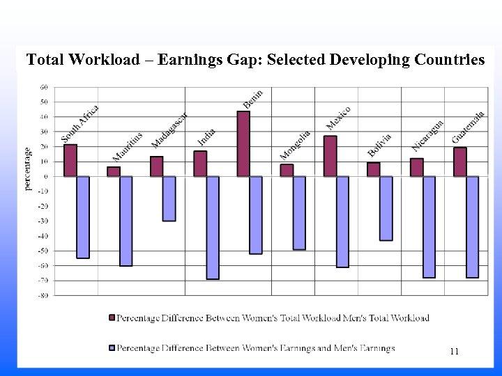 Total Workload – Earnings Gap: Selected Developing Countries 11
