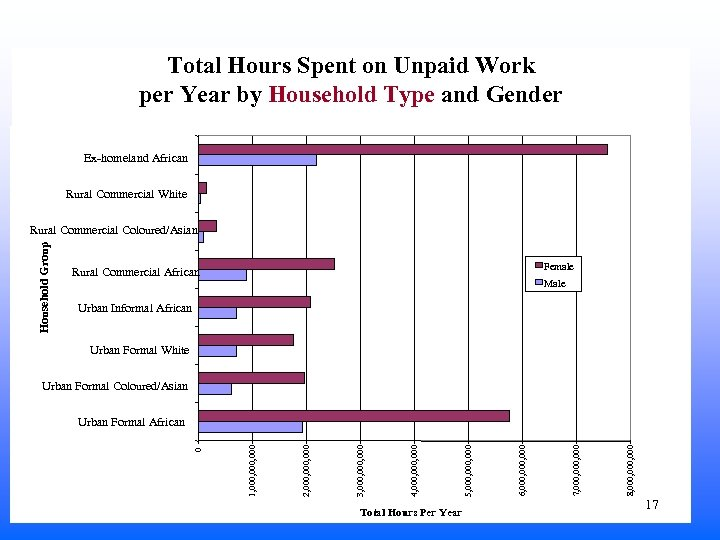 Total Hours Spent on Unpaid Work per Year by Household Type and Gender Ex-homeland