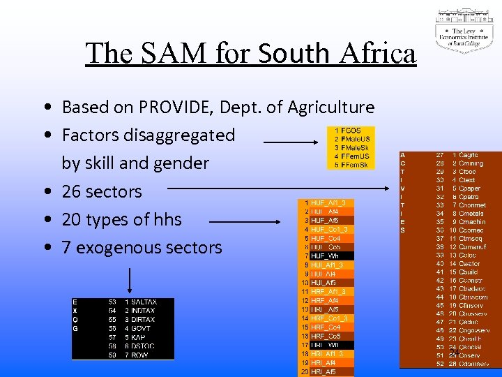 The SAM for South Africa • Based on PROVIDE, Dept. of Agriculture • Factors