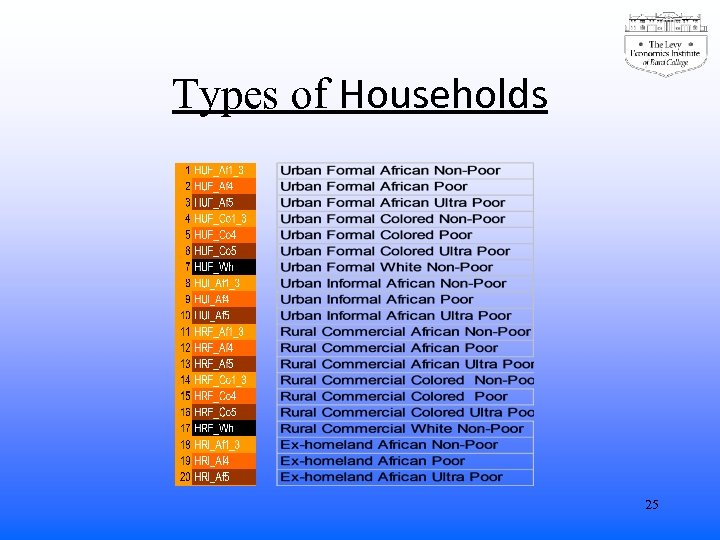 Types of Households 25