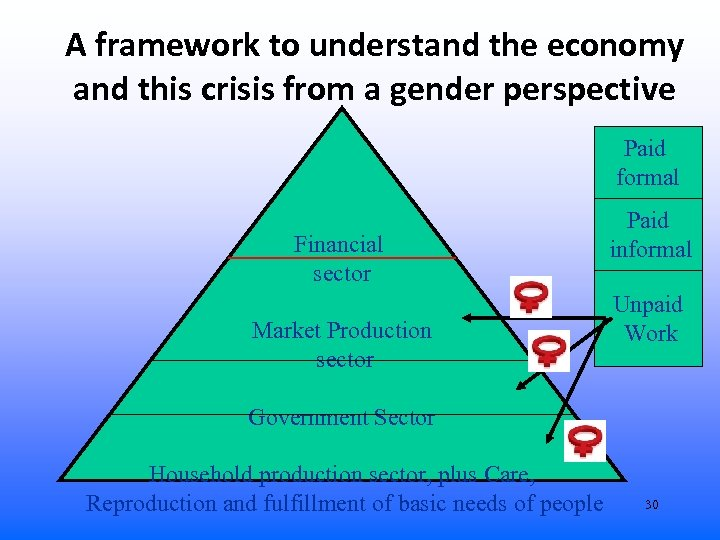 A framework to understand the economy and this crisis from a gender perspective Paid