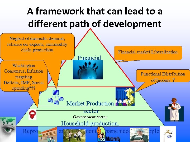A framework that can lead to a different path of development Neglect of domestic
