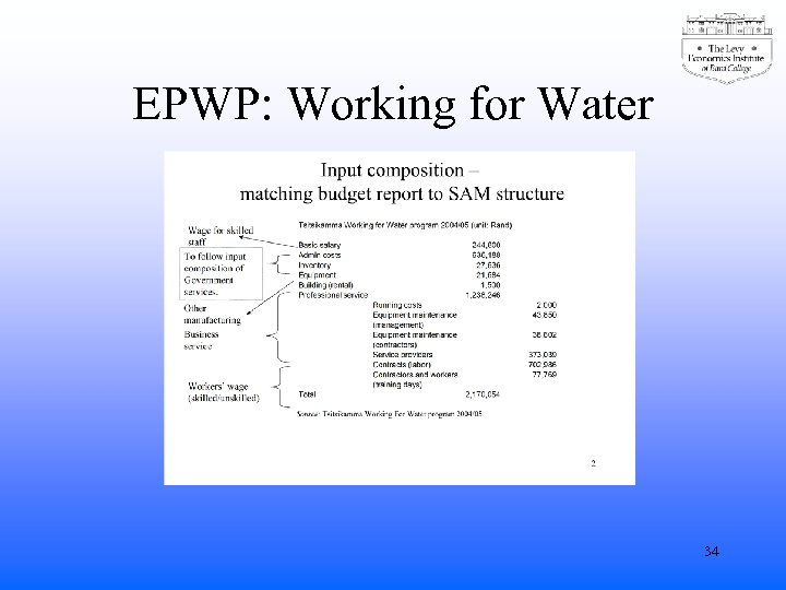EPWP: Working for Water 34