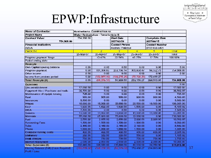 EPWP: Infrastructure 37