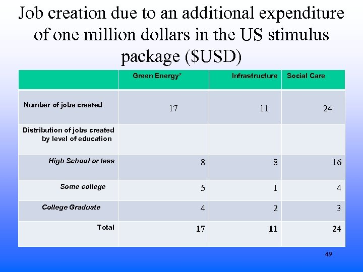 Job creation due to an additional expenditure of one million dollars in the US