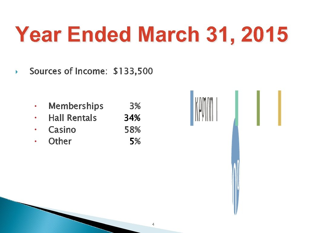 Year Ended March 31, 2015 Sources of Income: $133, 500 Memberships Hall Rentals Casino