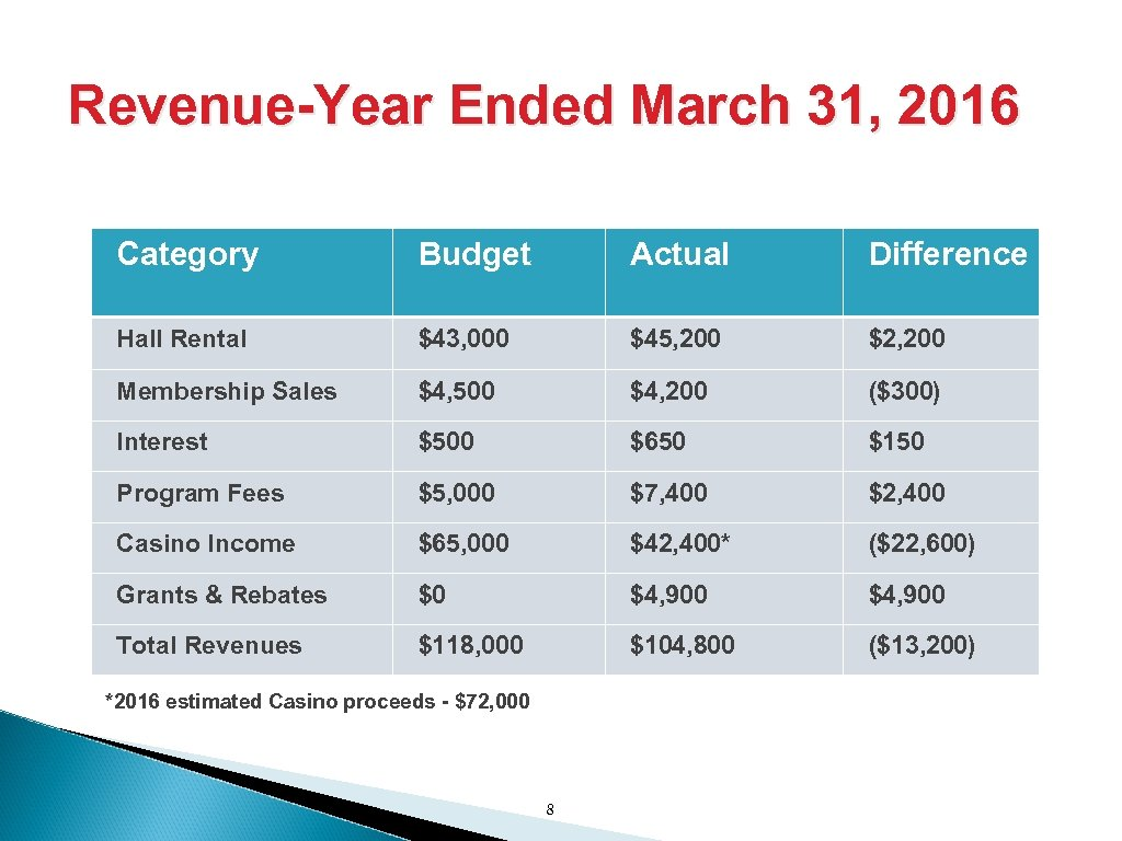 Revenue-Year Ended March 31, 2016 Category Budget Actual Difference Hall Rental $43, 000 $45,