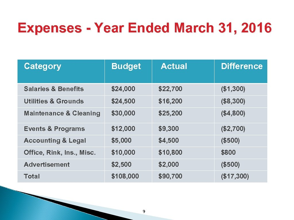 Expenses - Year Ended March 31, 2016 Category Budget Actual Salaries & Benefits $24,