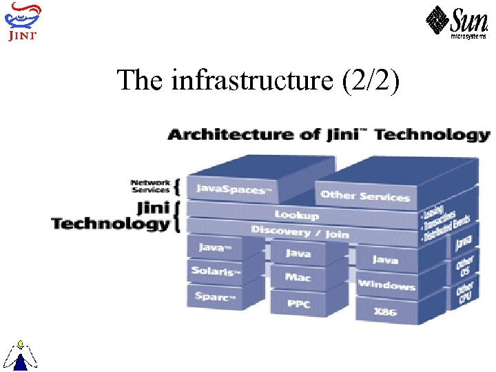 The infrastructure (2/2)