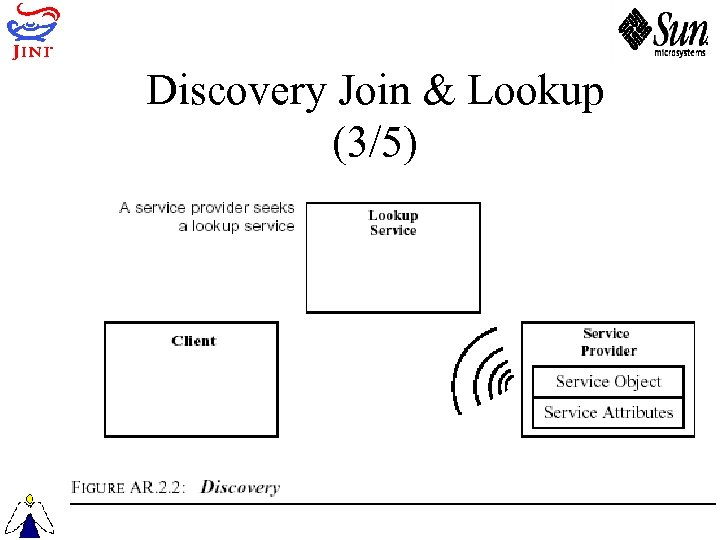 Discovery Join & Lookup (3/5)