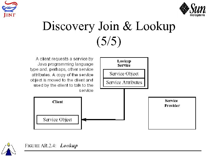 Discovery Join & Lookup (5/5)