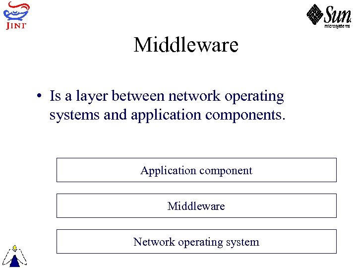 Middleware • Is a layer between network operating systems and application components. Application component