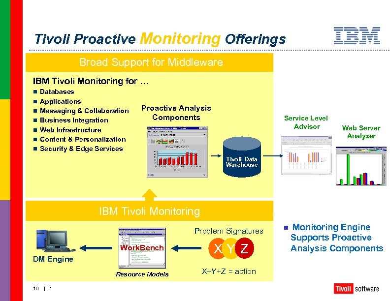 Tivoli Proactive Monitoring Offerings Broad Support for Middleware IBM Tivoli Monitoring for … n