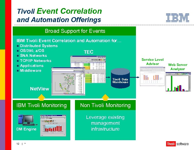 Tivoli Event Correlation and Automation Offerings Broad Support for Events IBM Tivoli Event Correlation