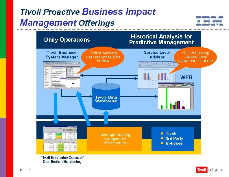 Tivoli Proactive Business Impact Management Offerings Historical Analysis for Predictive Management Daily Operations Tivoli