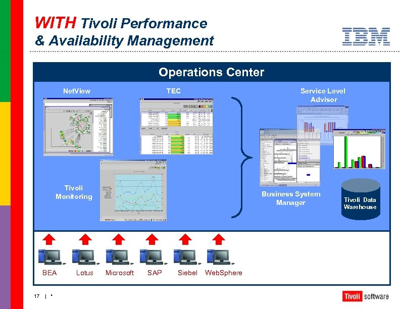 WITH Tivoli Performance & Availability Management Operations Center Net. View TEC Service Level Advisor