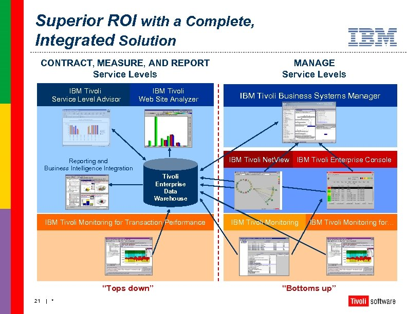 Superior ROI with a Complete, Integrated Solution CONTRACT, MEASURE, AND REPORT Service Levels IBM