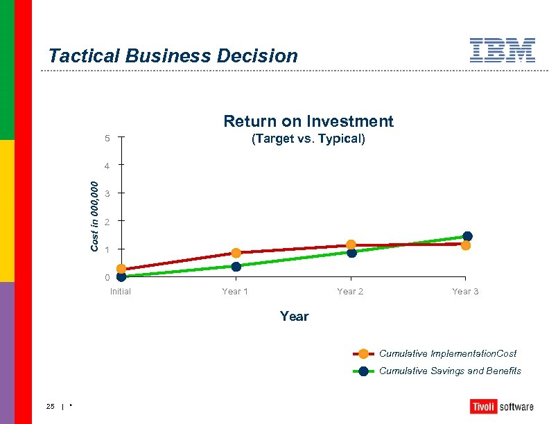 Tactical Business Decision Return on Investment (Target vs. Typical) 5 Cost in 000, 000