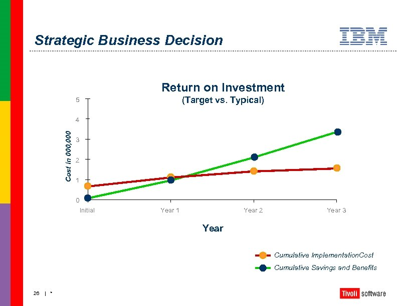 Strategic Business Decision Return on Investment (Target vs. Typical) 5 Cost in 000, 000