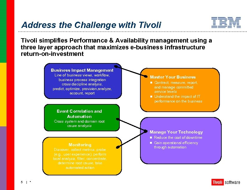 Address the Challenge with Tivoli simplifies Performance & Availability management using a three layer