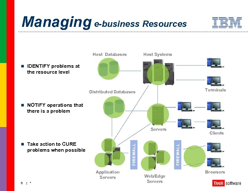 Managing e-business Resources Host Databases n Host Systems IDENTIFY problems at the resource level
