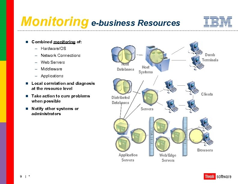 Monitoring e-business Resources n Combined monitoring of: – Hardware/OS Dumb Terminals – Network Connections