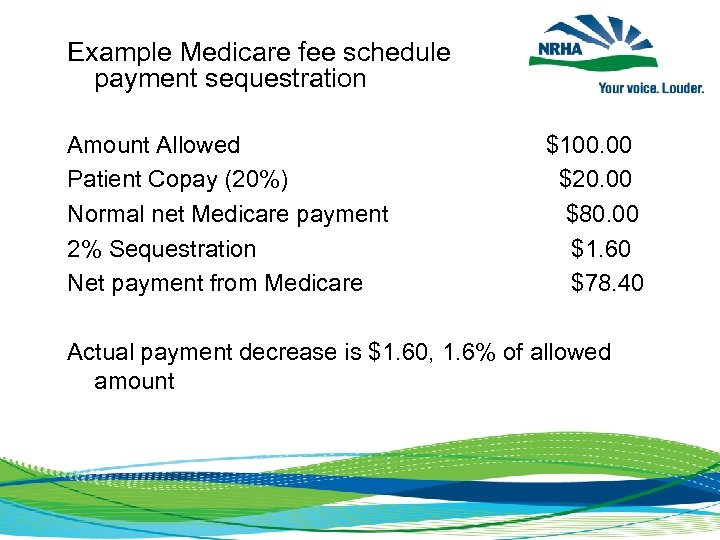 Example Medicare fee schedule payment sequestration Amount Allowed Patient Copay (20%) Normal net Medicare