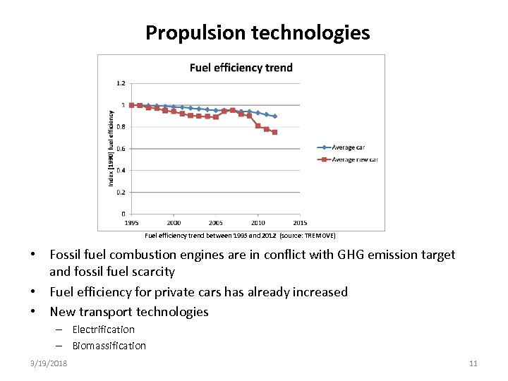 Propulsion technologies Fuel efficiency trend between 1995 and 2012 (source: TREMOVE) • Fossil fuel
