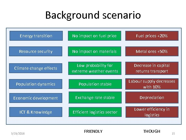 Background scenario Energy transition No impact on fuel price Fuel prices +20% Resource security