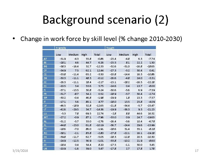 Background scenario (2) • Change in work force by skill level (% change 2010
