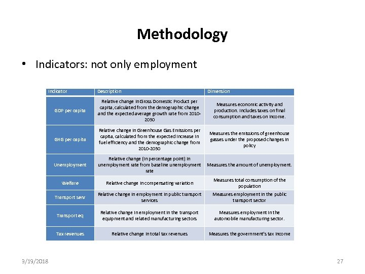 Methodology • Indicators: not only employment Indicator Description Dimension GDP per capita Relative change