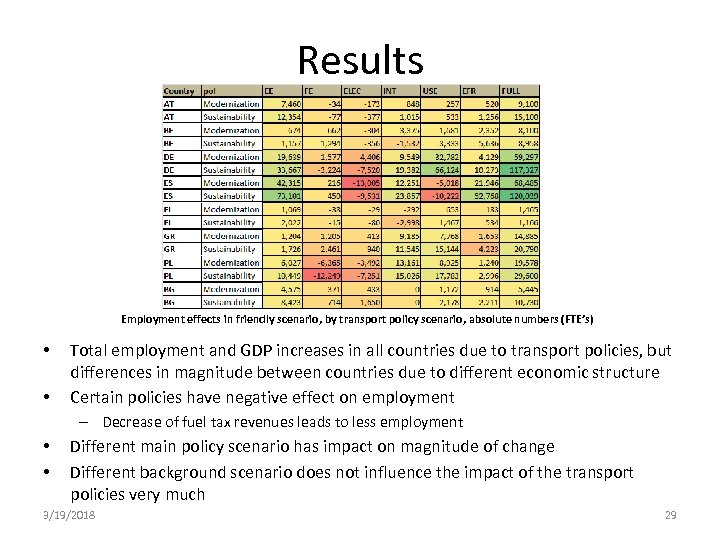 Results Employment effects in friendly scenario, by transport policy scenario, absolute numbers (FTE's) •